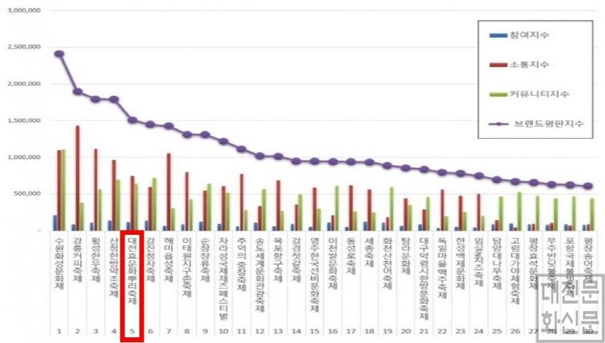 [크기변환]11.3 보도자료 사진 1 (대전효문화뿌리축제, 전국 775개 축제 중 브랜드평가 5위).JPG