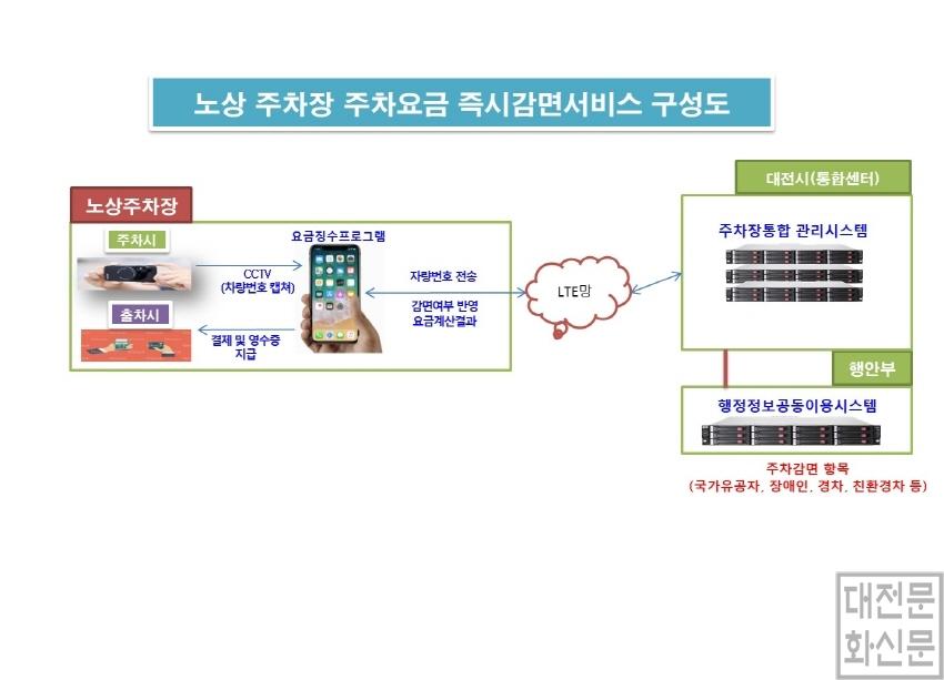 [크기변환]대전시, 노상주차장 이용요금 즉시감면 서비스_서비스구성도.jpg